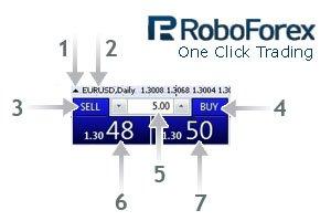 RoboForex предлагает «Торговлю в один клик»