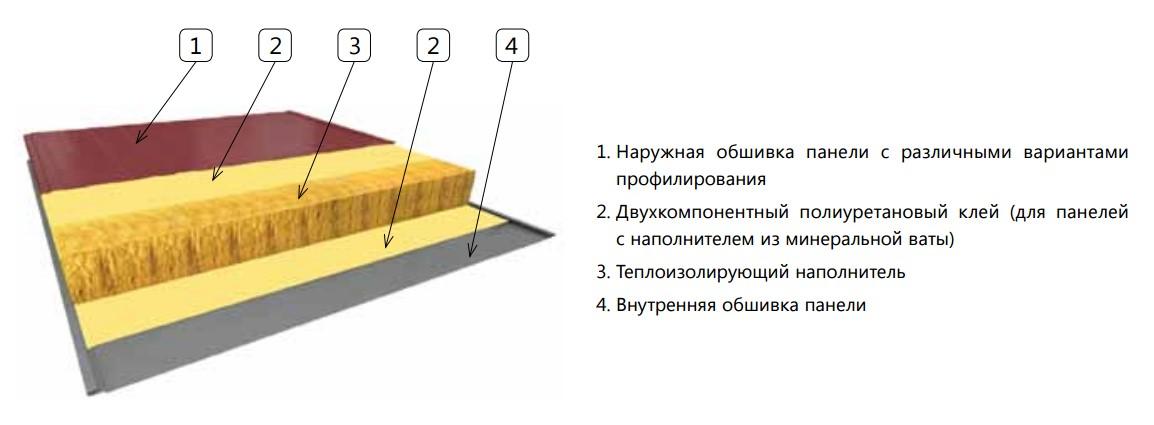 Сэндвич-панели как материал для строительства спортивных сооружений