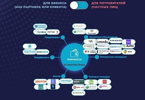 Столичные власти представили карту цифровых городских экосистем